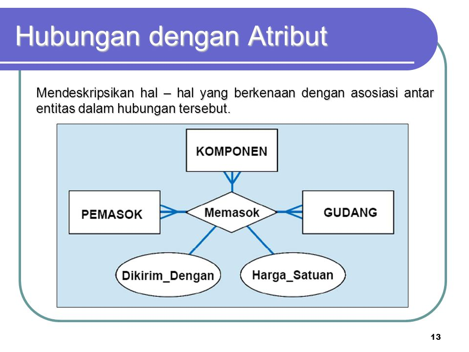 Hubungan dengan Atribut
