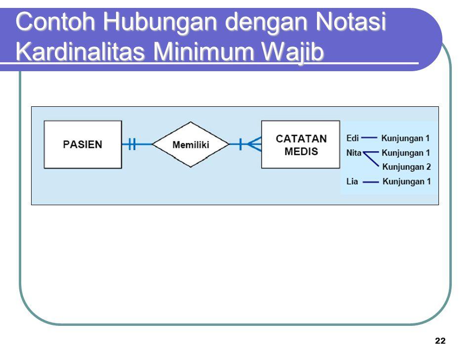 Contoh Hubungan dengan Notasi Kardinalitas Minimum Wajib