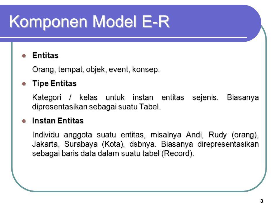 Komponen Model E-R Entitas Orang, tempat, objek, event, konsep.