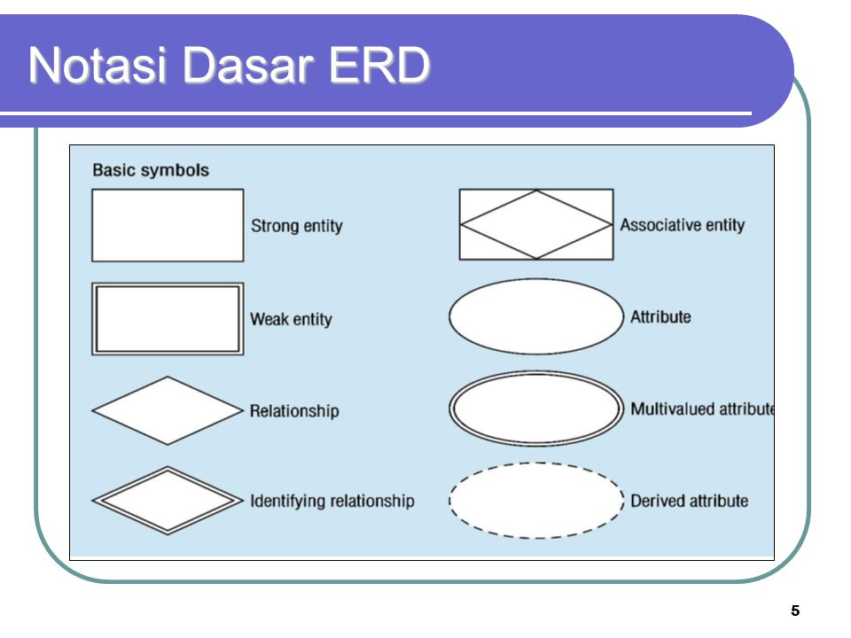 Notasi Dasar ERD