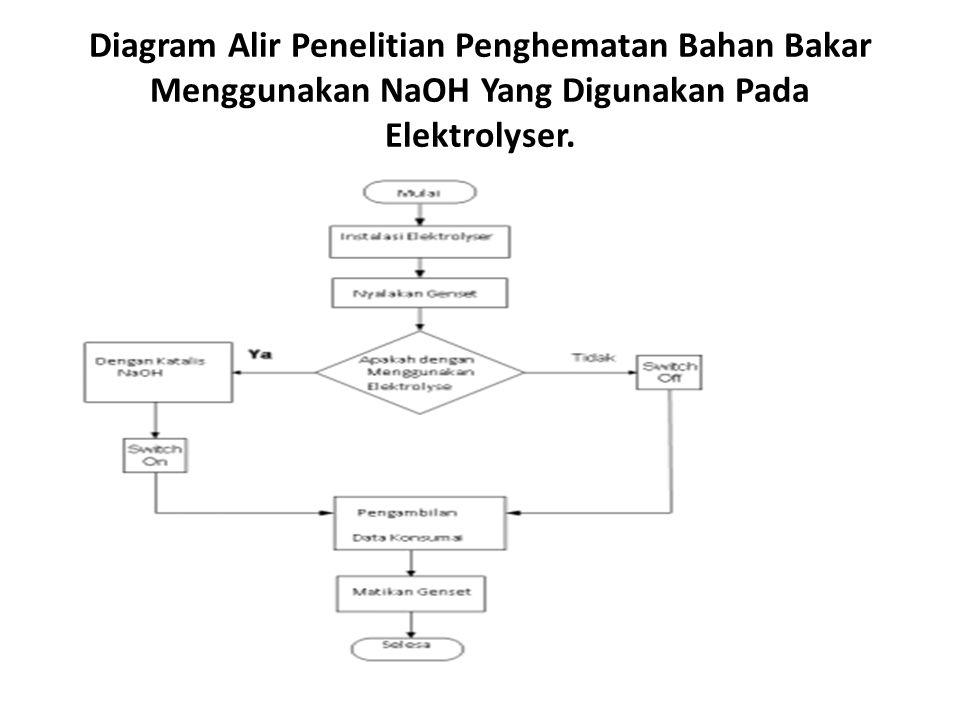 Diagram Alir Penelitian Penghematan Bahan Bakar Menggunakan NaOH Yang Digunakan Pada Elektrolyser.