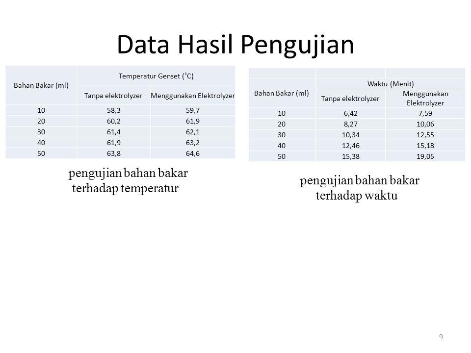 Data Hasil Pengujian pengujian bahan bakar terhadap temperatur