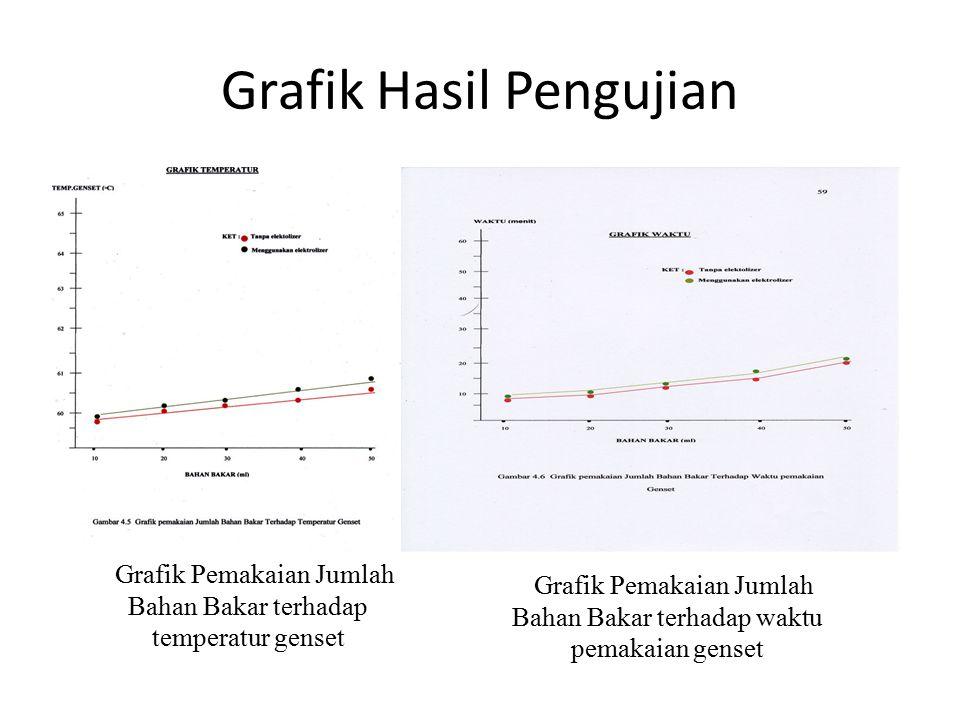 Grafik Hasil Pengujian