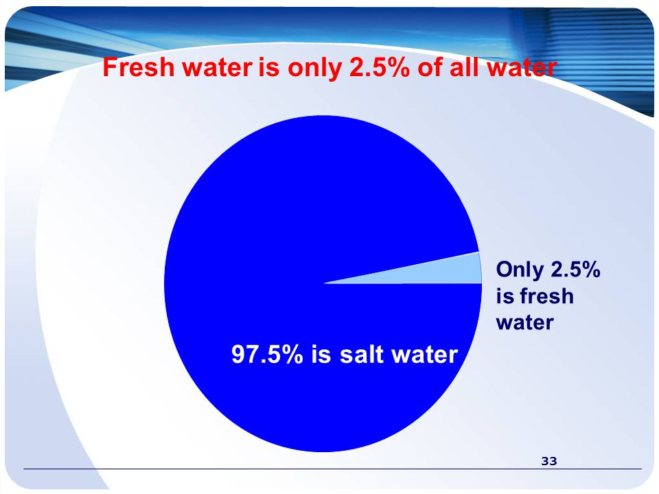 Fresh water is only 2.5% of all water