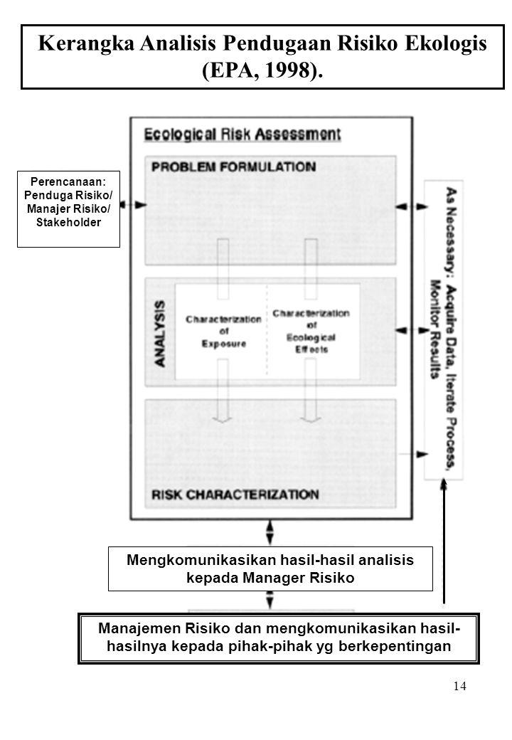 Kerangka Analisis Pendugaan Risiko Ekologis (EPA, 1998).