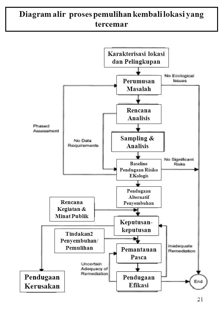 Diagram alir proses pemulihan kembali lokasi yang tercemar