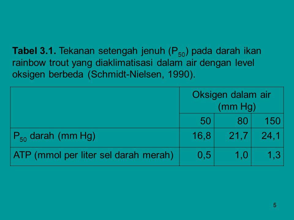 Oksigen dalam air (mm Hg)