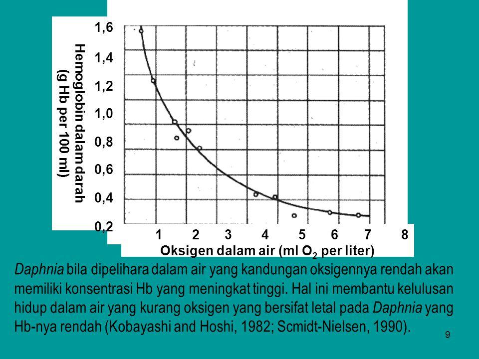 Hemoglobin dalam darah Oksigen dalam air (ml O2 per liter)