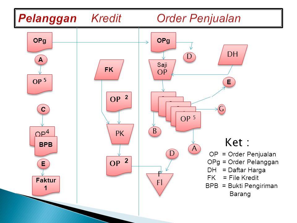 Pelanggan Kredit Order Penjualan