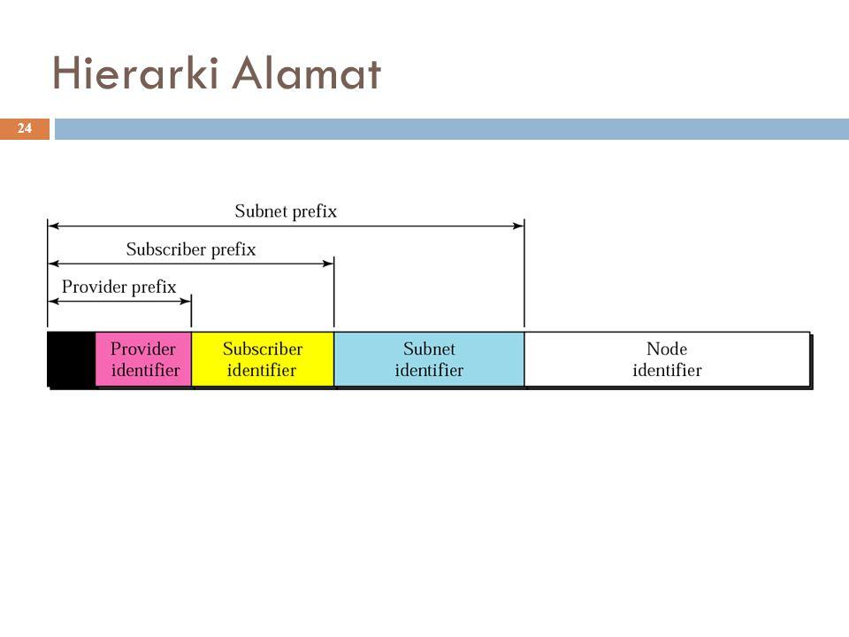 Hierarki Alamat
