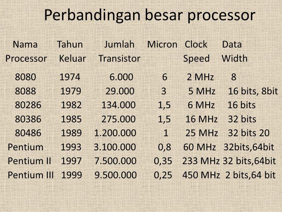 Perbandingan besar processor