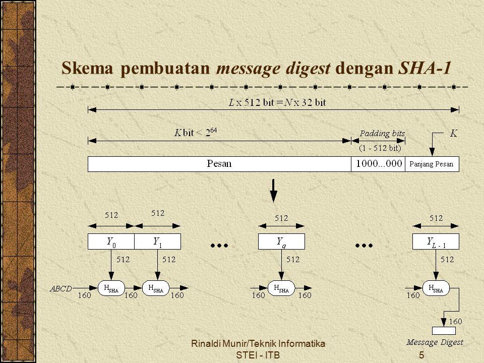 Skema pembuatan message digest dengan SHA-1