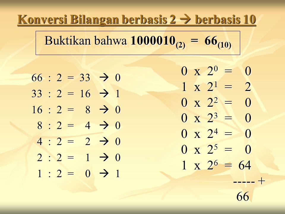 Konversi Bilangan berbasis 2  berbasis 10