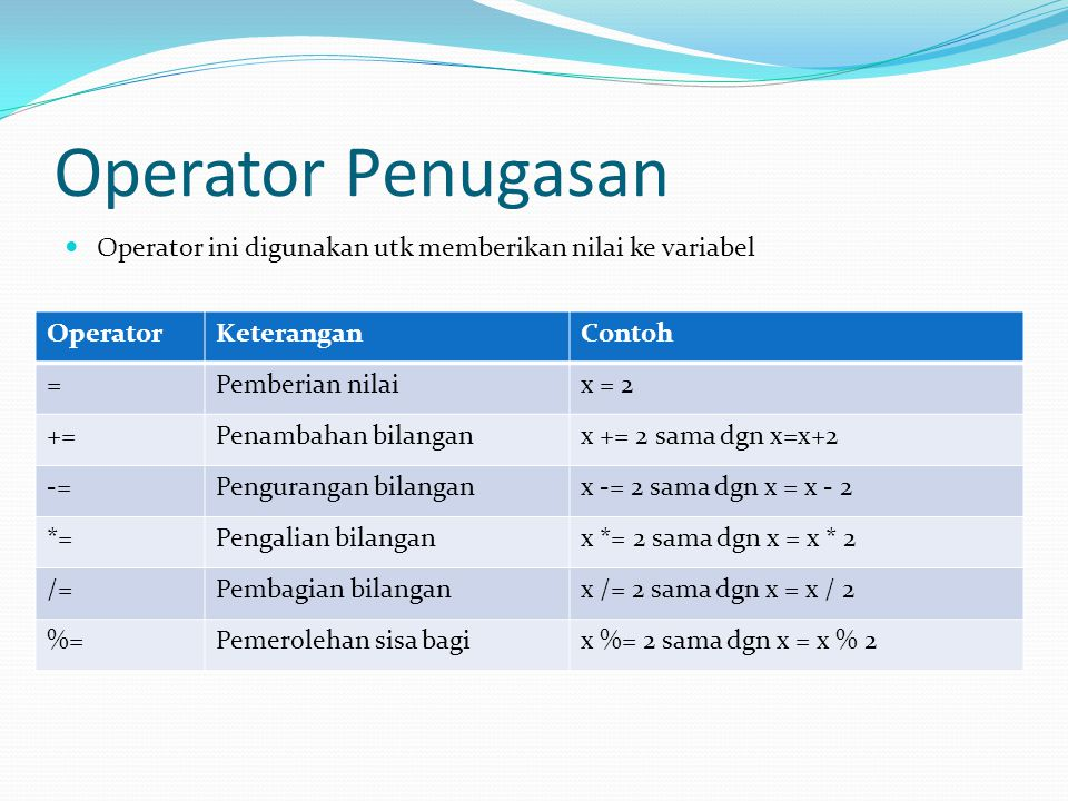 Operator Penugasan Operator ini digunakan utk memberikan nilai ke variabel. Operator. Keterangan.