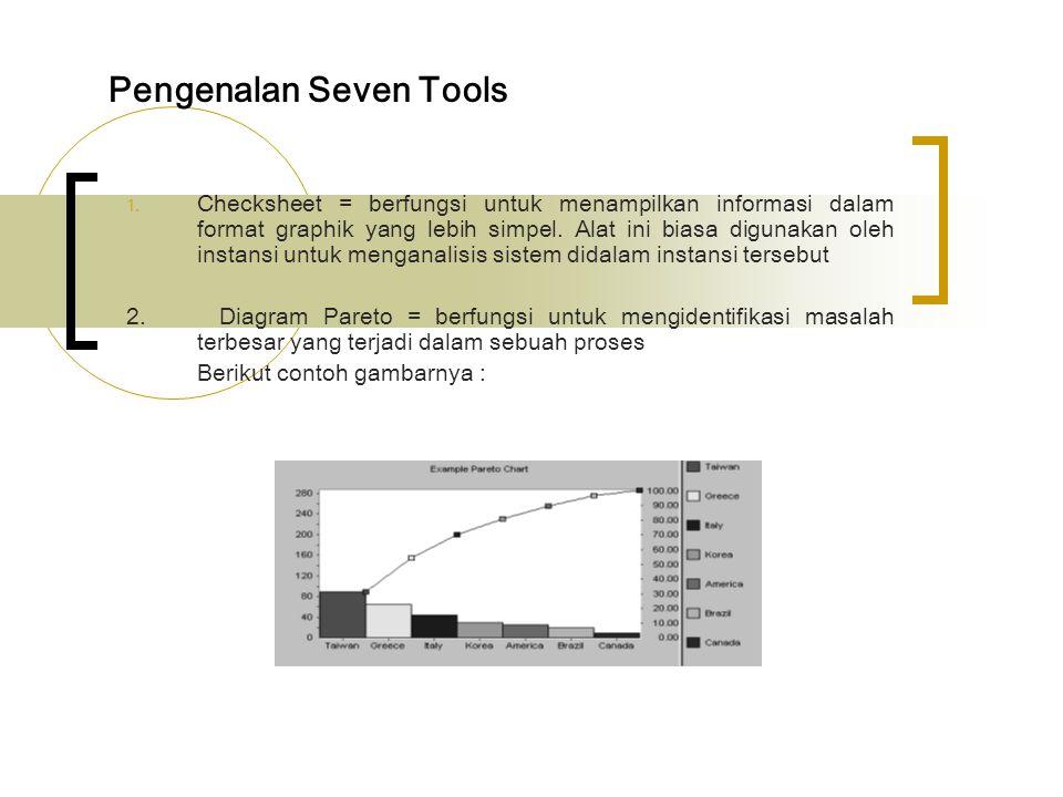 Pengenalan Seven Tools