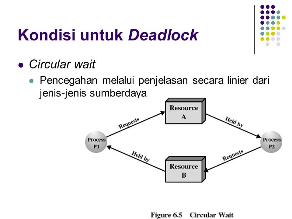 Kondisi untuk Deadlock