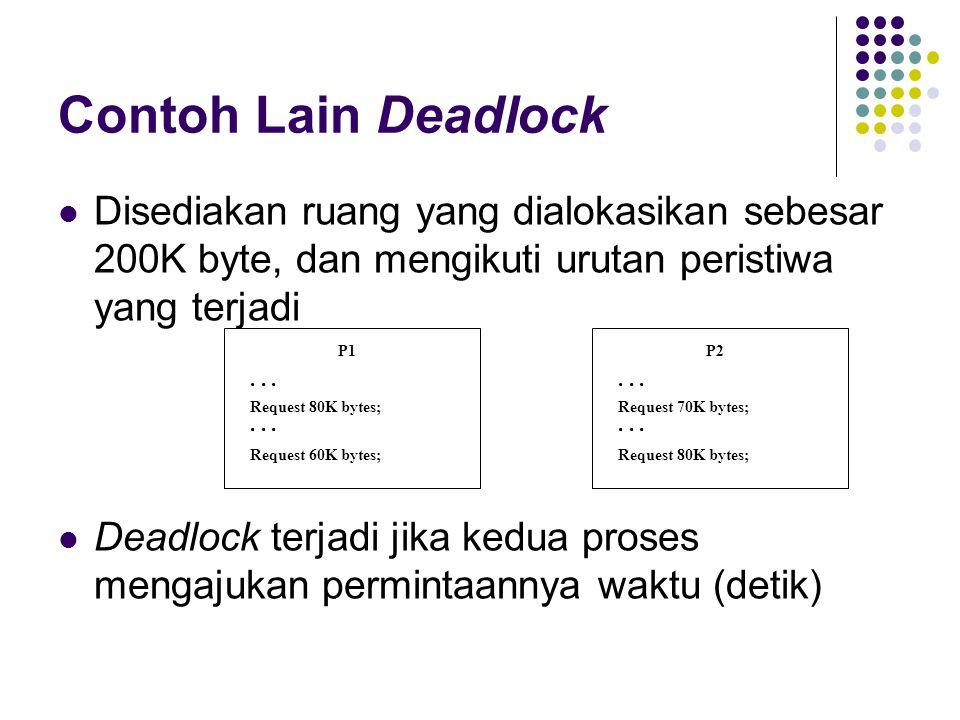 Contoh Lain Deadlock Disediakan ruang yang dialokasikan sebesar 200K byte, dan mengikuti urutan peristiwa yang terjadi.