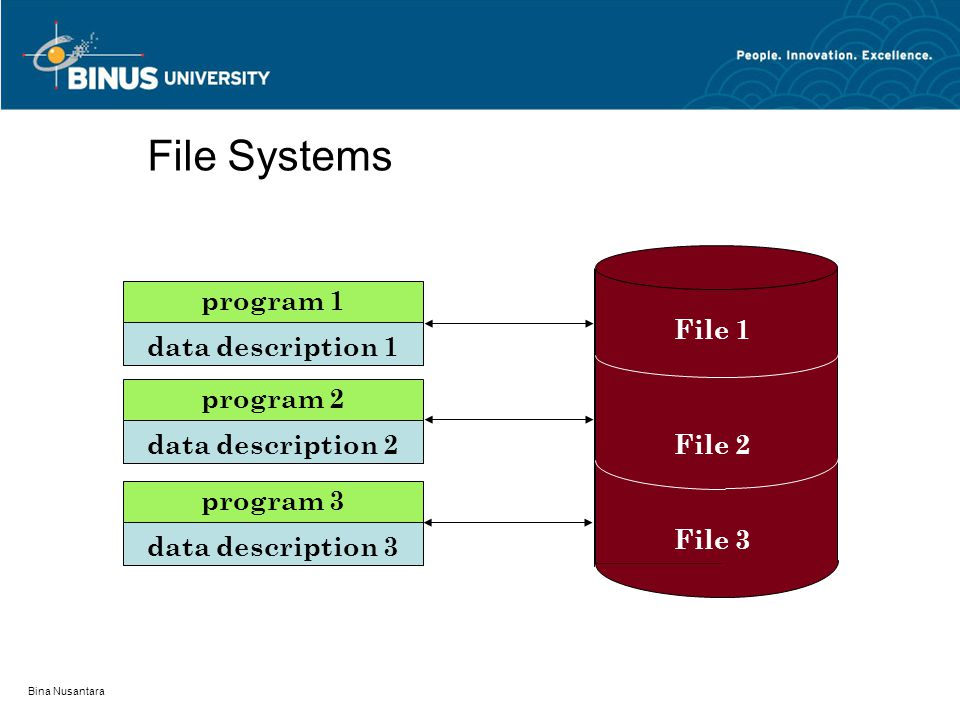 File Systems program 1 File 1 data description 1 program 2