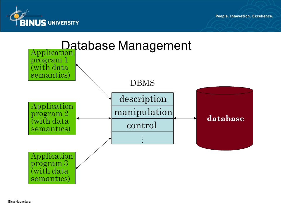 Database Management description manipulation control Application