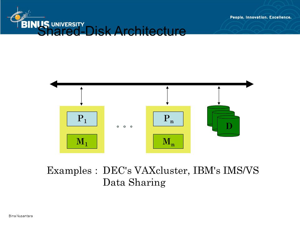 Shared-Disk Architecture