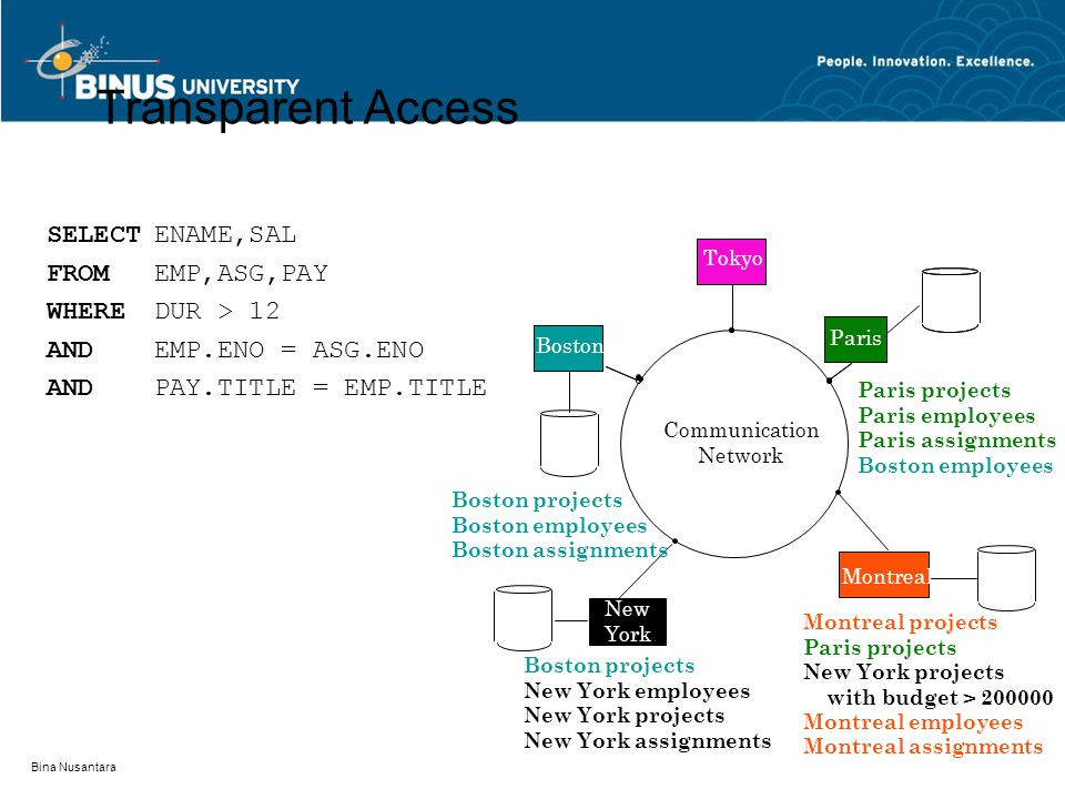 Transparent Access SELECT ENAME,SAL FROM EMP,ASG,PAY WHERE DUR > 12