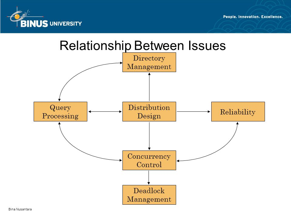 Relationship Between Issues