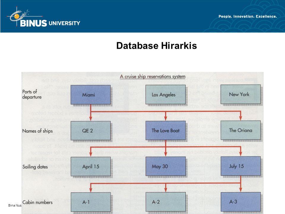 Database Hirarkis Bina Nusantara