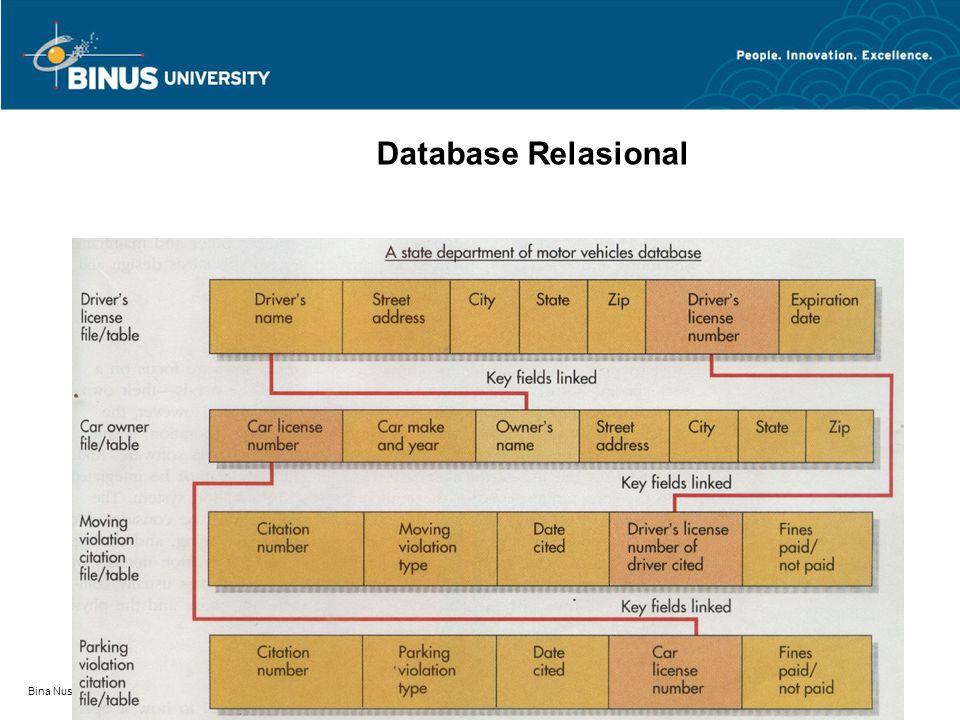 Database Relasional Bina Nusantara