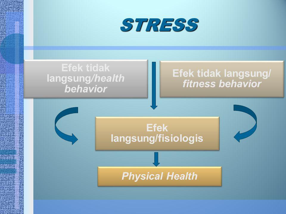 STRESS Efek tidak langsung/health behavior
