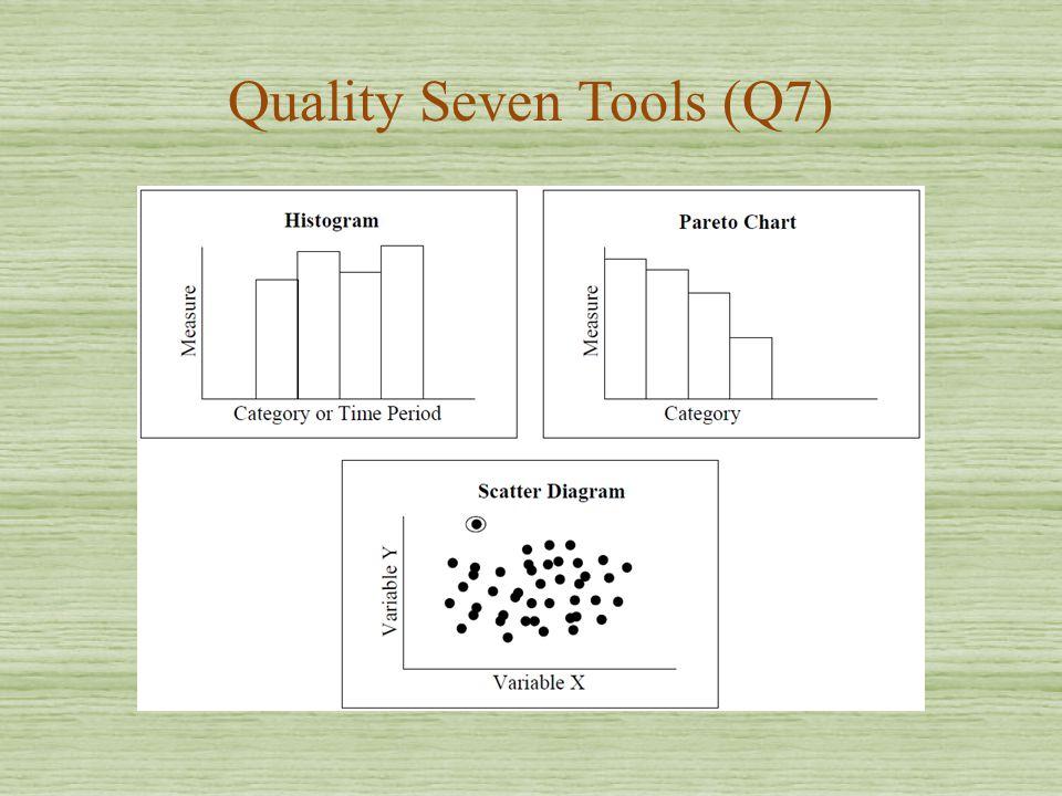Quality Seven Tools (Q7)