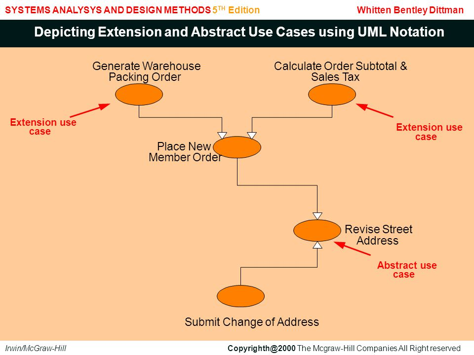 Depicting Extension and Abstract Use Cases using UML Notation
