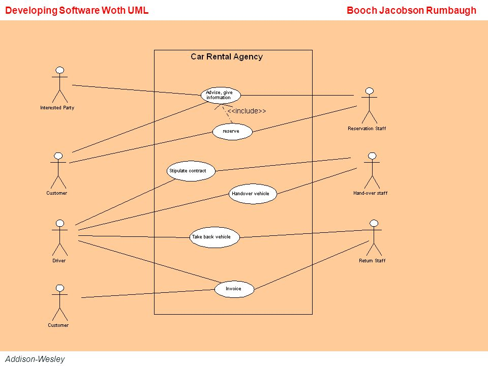 Developing Software Woth UML Booch Jacobson Rumbaugh