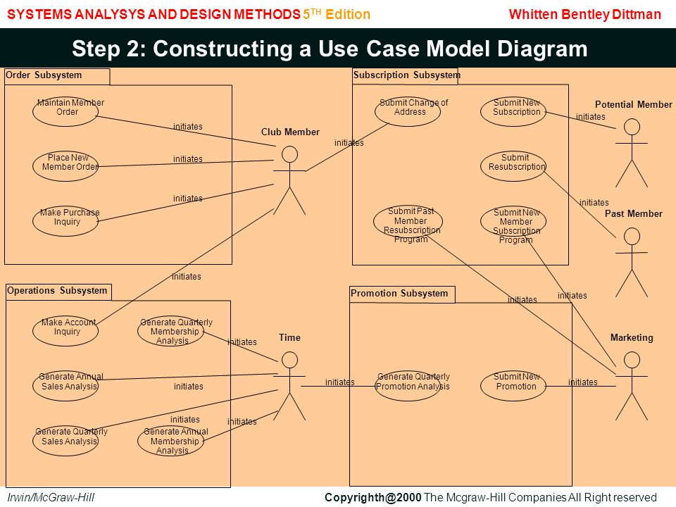 Step 2: Constructing a Use Case Model Diagram
