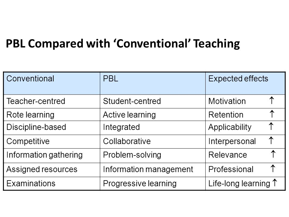 PBL Compared with 'Conventional' Teaching