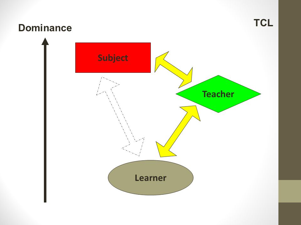 TCL Dominance Subject Teacher Learner