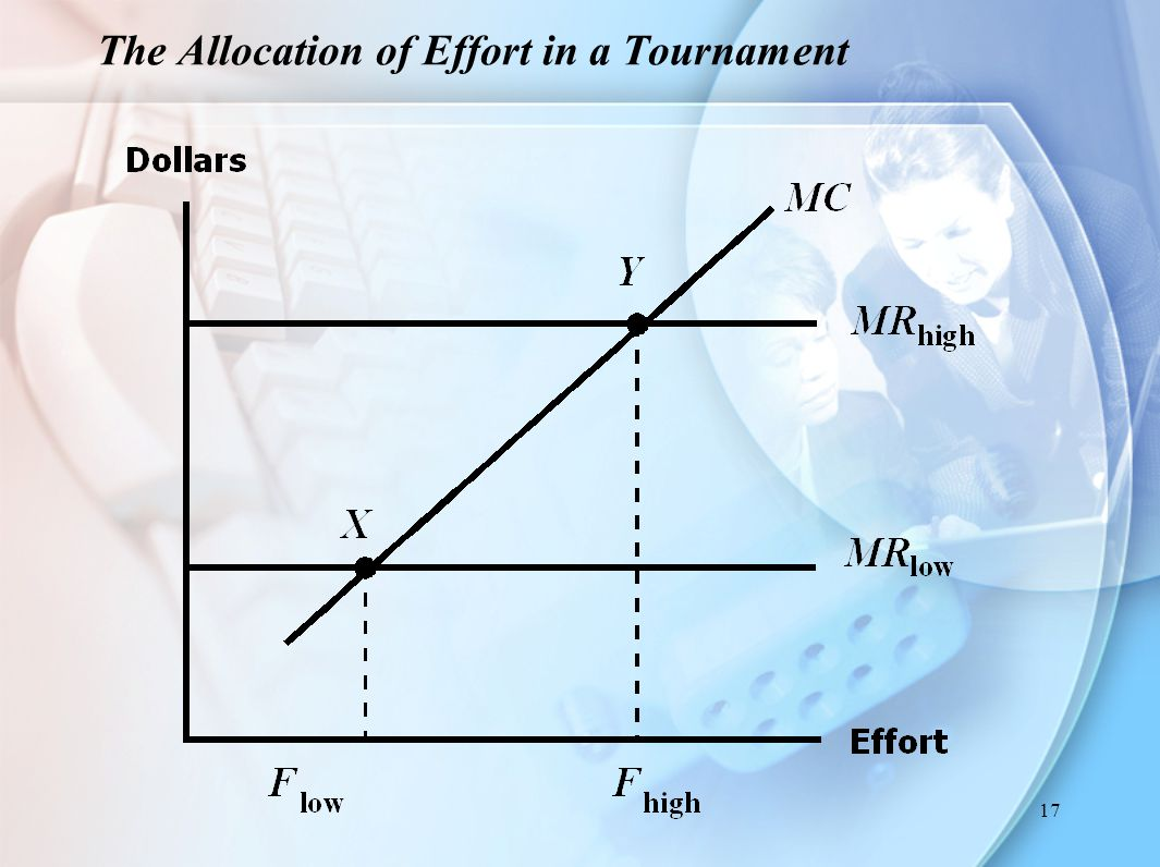 The Allocation of Effort in a Tournament