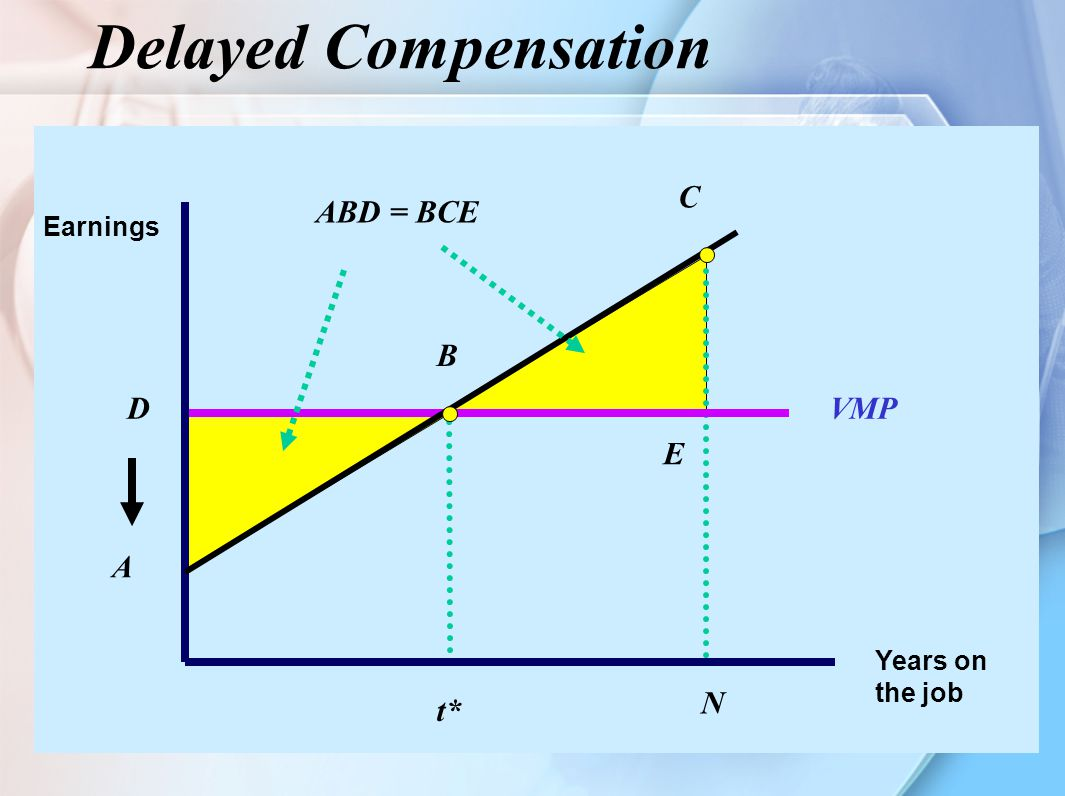 Delayed Compensation C ABD = BCE B D VMP E A N t* Earnings Years on
