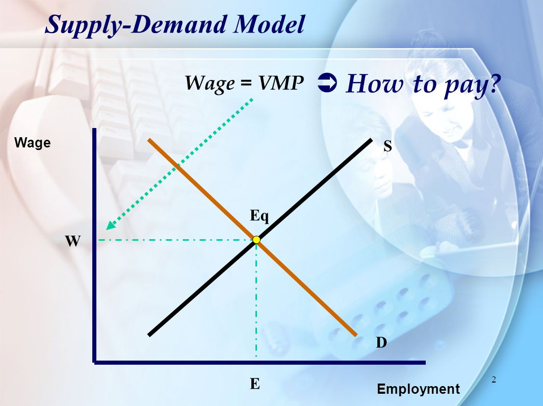 Supply-Demand Model  How to pay Wage = VMP S Eq W D E Wage