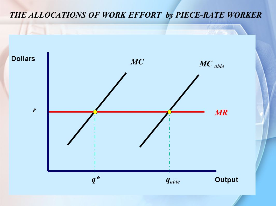 THE ALLOCATIONS OF WORK EFFORT by PIECE-RATE WORKER