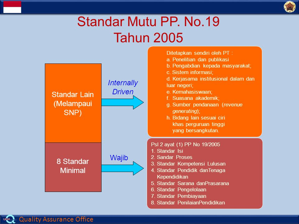 Standar Mutu PP. No.19 Tahun 2005 Standar Lain Internally Driven