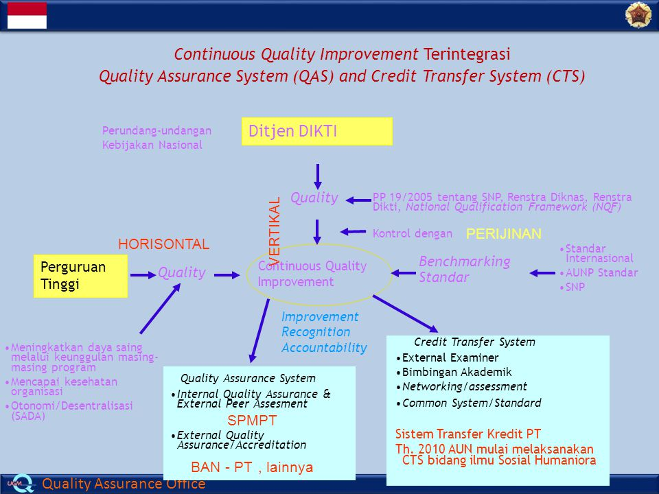 Continuous Quality Improvement Terintegrasi