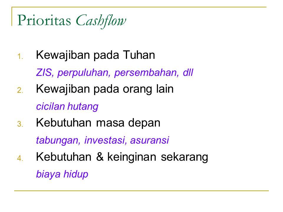 Prioritas Cashflow Kewajiban pada Tuhan