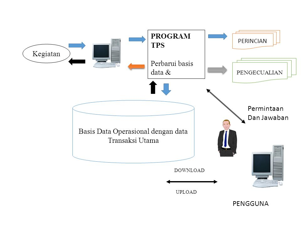 Basis Data Operasional dengan data Transaksi Utama