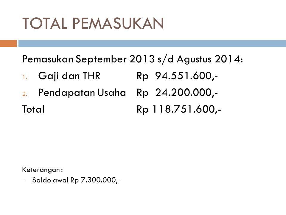 TOTAL PEMASUKAN Pemasukan September 2013 s/d Agustus 2014: