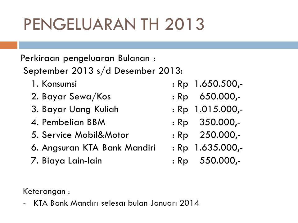 PENGELUARAN TH 2013 Perkiraan pengeluaran Bulanan :