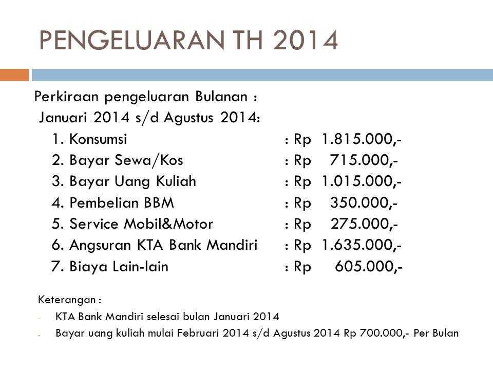 PENGELUARAN TH 2014 Perkiraan pengeluaran Bulanan :