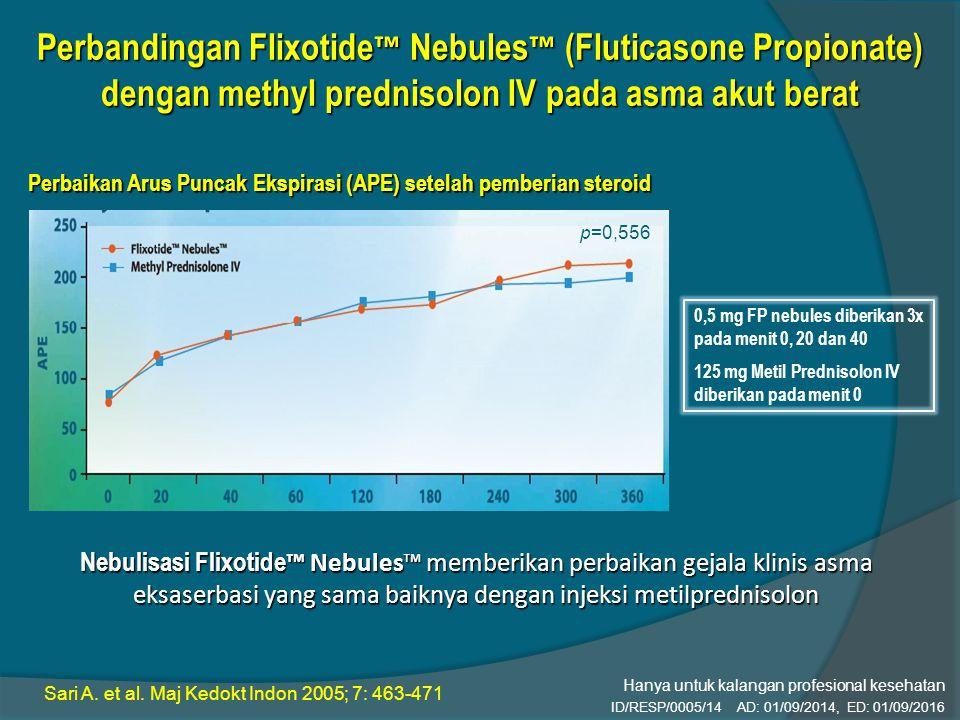 Perbandingan Flixotide™ Nebules™ (Fluticasone Propionate) dengan methyl prednisolon IV pada asma akut berat