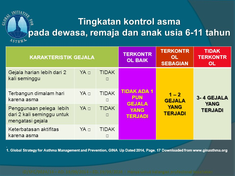 Tingkatan kontrol asma pada dewasa, remaja dan anak usia 6-11 tahun