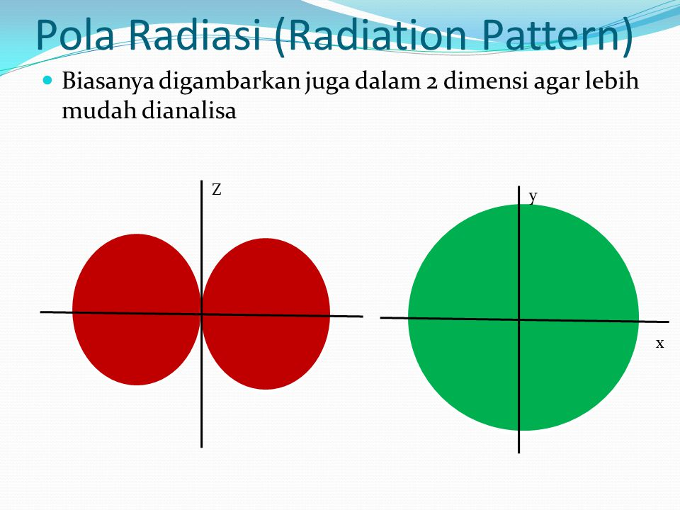 Pola Radiasi (Radiation Pattern)