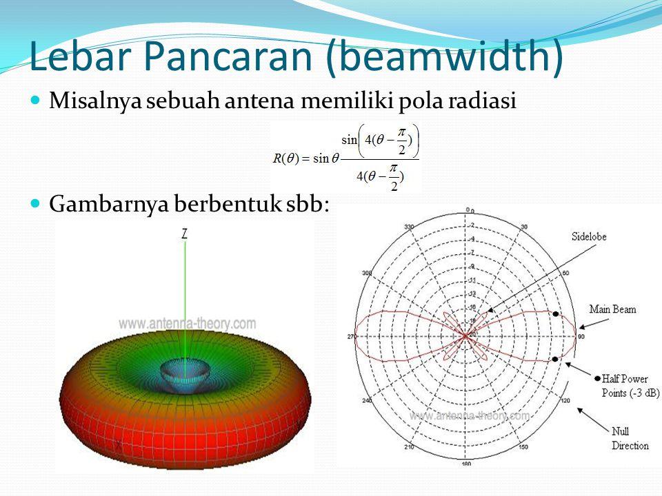 Lebar Pancaran (beamwidth)